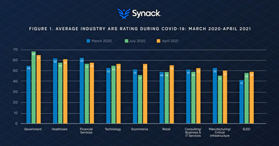 The Synack Trust Report is grounded in data from the patented Attacker Resistance Score (ARS) Rating and draws information directly from the Synack Crowdsourced Security Platform based on thousands of security tests run by vetted ethical hackers through April 2021. The ARS ranges from 0 to 100. Higher scores indicate organizations that have greater resistance to attackers' efforts.