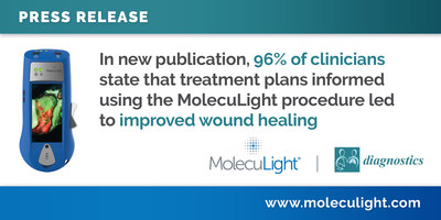 In new publication, 96% of clinicians state that treatment plans informed using the MolecuLight procedure led to improved wound healing